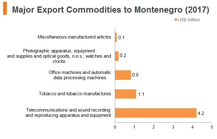 Graph: Major export commodities to Montenegro (2017)