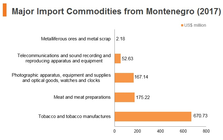 Graph: Major import commodities from Montenegro (2017)
