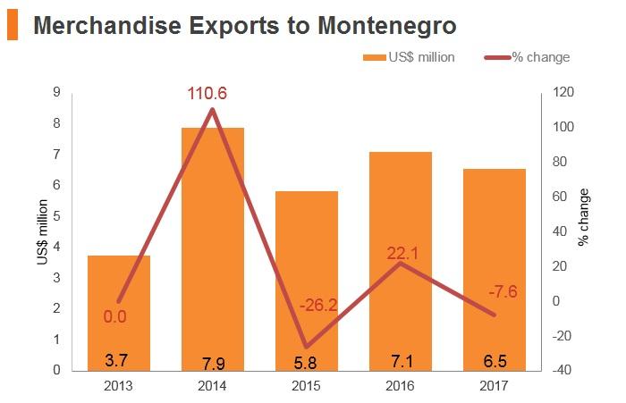 Graph: Merchandise exports to Montenegro