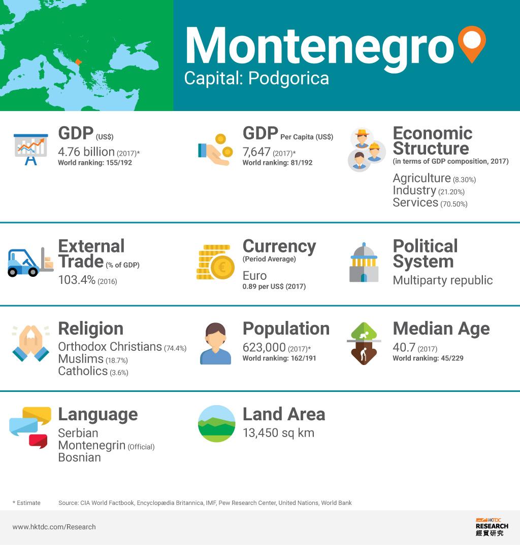 Graph: Montenegro factsheet