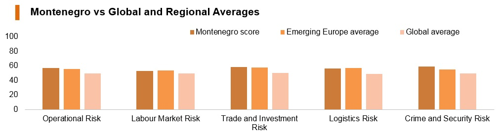 Graph: Montenegro vs global and regional averages