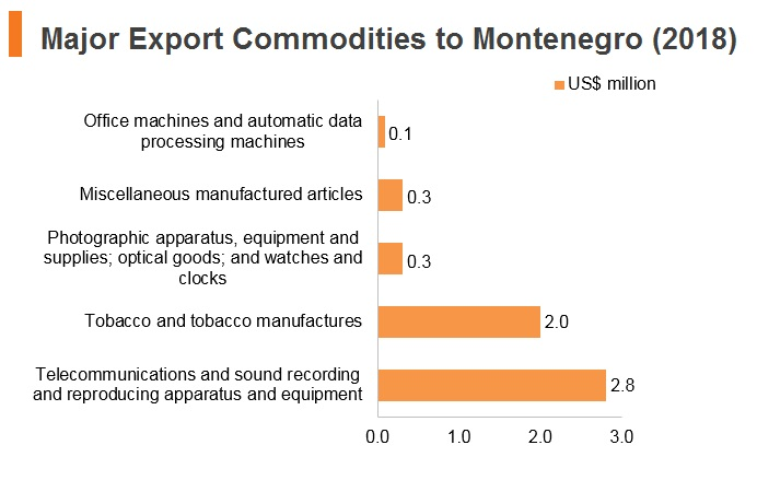 Graph: Major export commodities to Montenegro (2018)