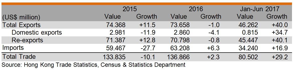 Table: Hong Kong's trade with Slovenia