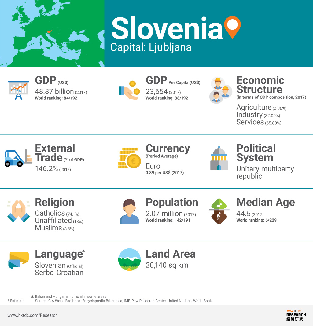 Picture: Slovenia factsheet
