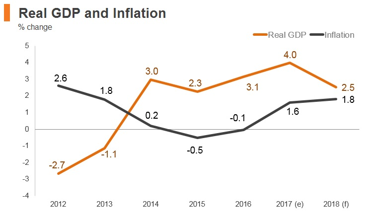 Graph: Slovenia real GDP and inflation