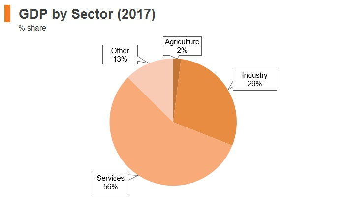 Graph: Slovenia GDP by sector (2017)
