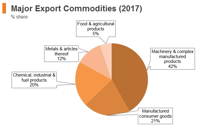 Graph: Slovenia major export commodities (2017)