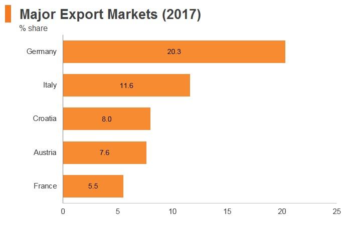 Graph: Slovenia major export markets (2017)