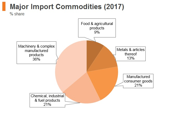 Graph: Slovenia major import commodities (2017)