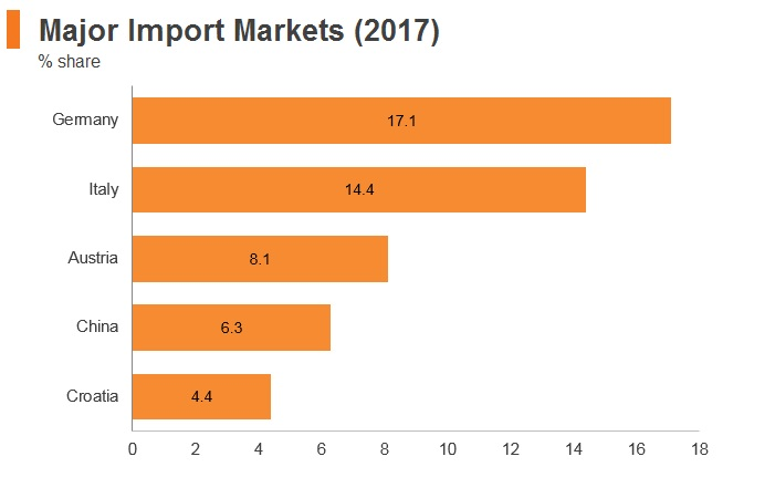 Graph: Slovenia major import markets (2017)