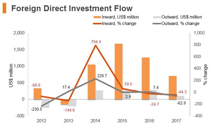 Graph: Slovenia FDI flow