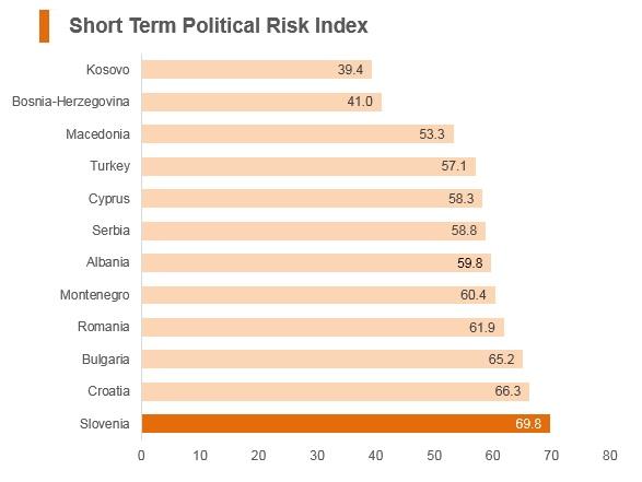 Graph: Slovenia short term political risk index