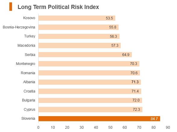 Graph: Slovenia long term political risk index