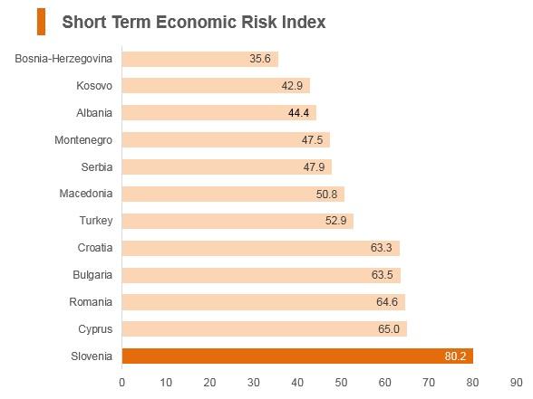 Graph: Slovenia short term economic risk index
