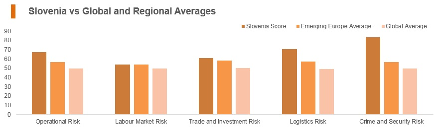 Graph: Slovenia vs global and regional averages