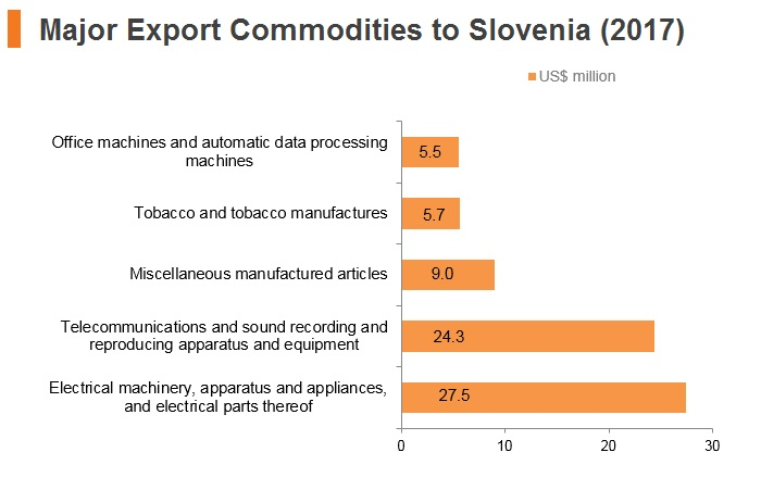 Graph: Major export commodities to Slovenia (2017)