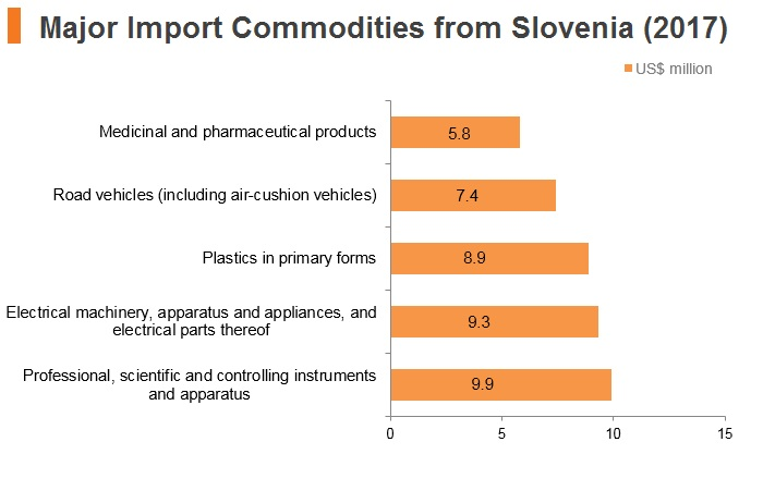 Graph: Major import commodities from Slovenia (2017)
