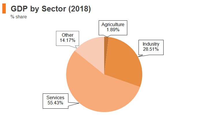 Graph: Slovenia GDP by sector (2018)