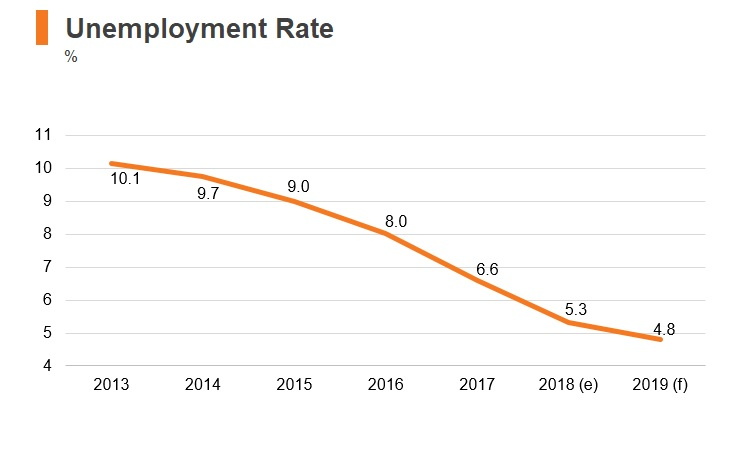 Graph: Slovenia unemployment rate