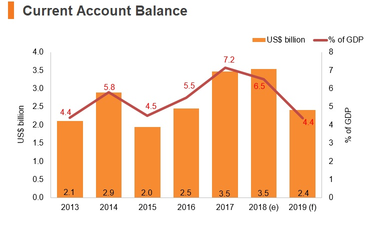 Graph: Slovenia current account balance