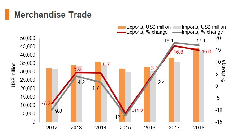 Graph: Slovenia merchandise trade