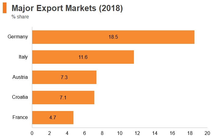 Graph: Slovenia major export markets (2018)
