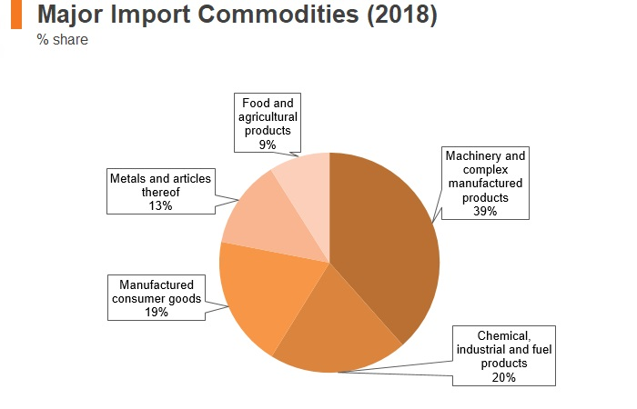 Graph: Slovenia major import commodities (2018)