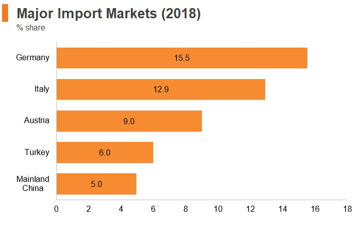 Graph: Slovenia major import markets (2018)