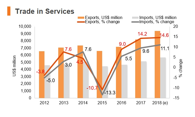 Graph: Slovenia trade in services