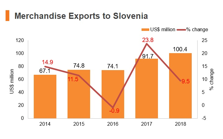 Graph: Merchandise exports to Slovenia