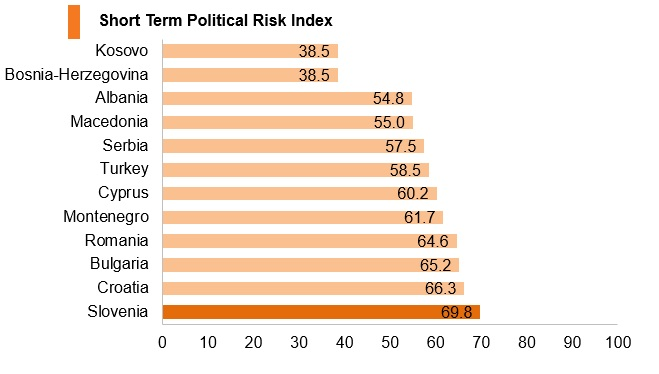 Graph: Slovenia short term political risk index