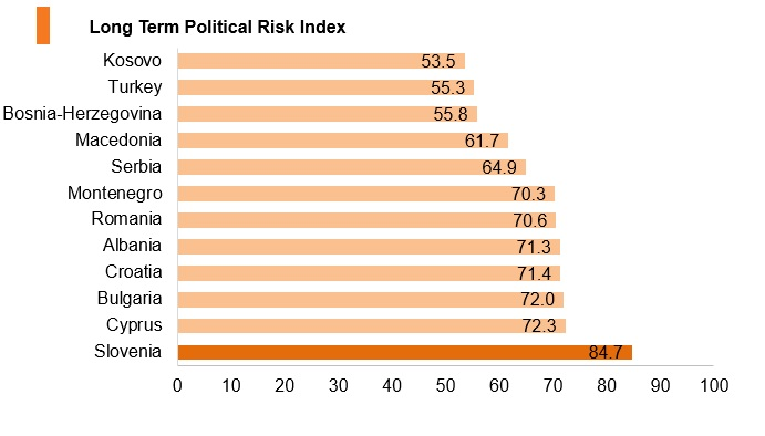 Graph: Slovenia long term political risk index