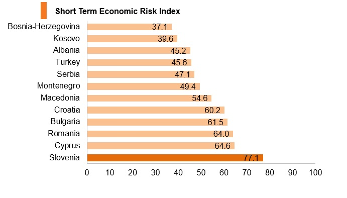 Graph: Slovenia short term economic risk index