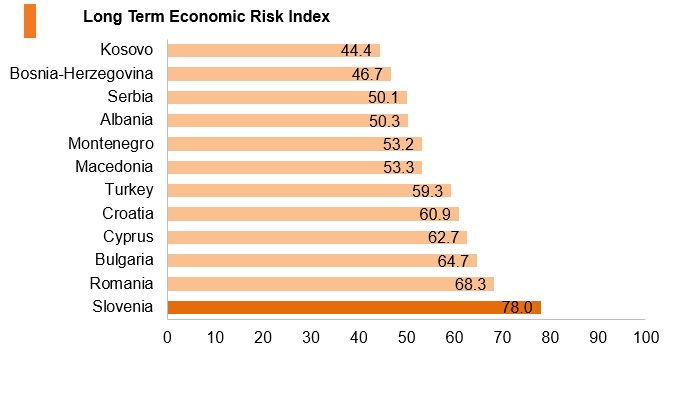 Graph: Slovenia long term economic risk index