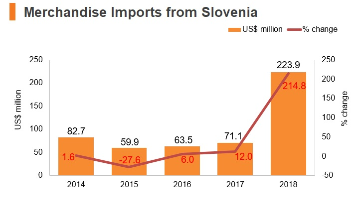 Graph: Merchandise imports from Slovenia
