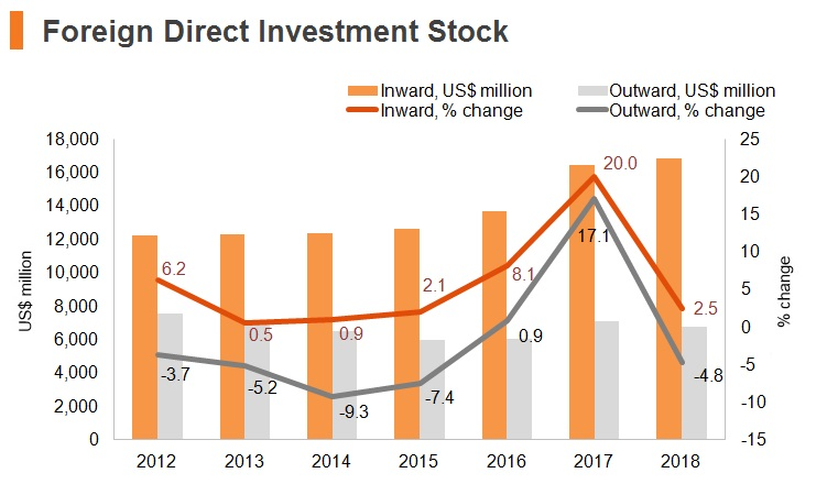 Graph: Slovenia FDI stock