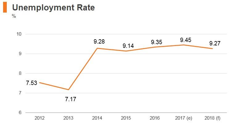 Graph: Ukraine unemployment rate