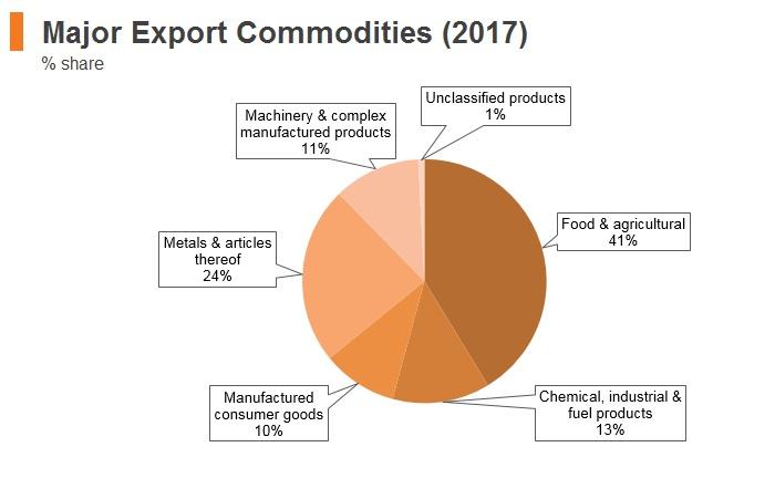 Graph: Ukraine major export commodities (2017)