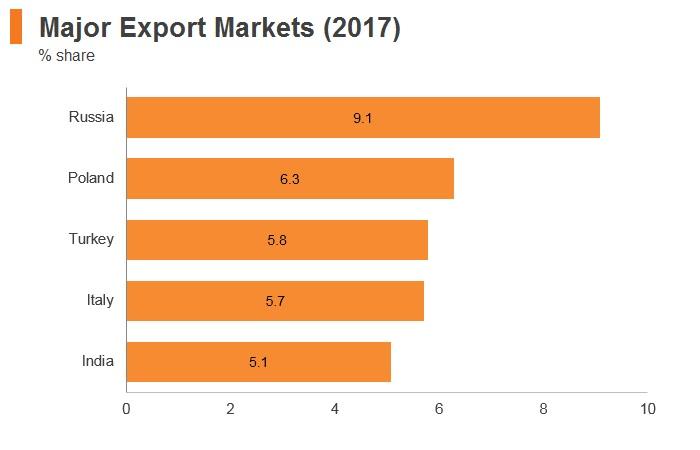 Graph: Ukraine major export markets (2017)