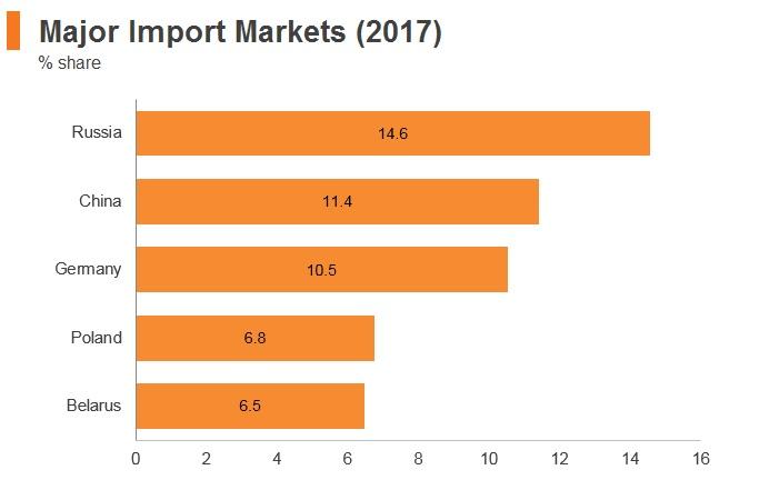 Graph: Ukraine major import markets (2017)