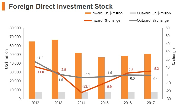 Graph: Ukraine FDI stock
