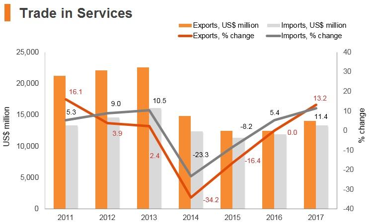 Graph: Ukraine trade in services