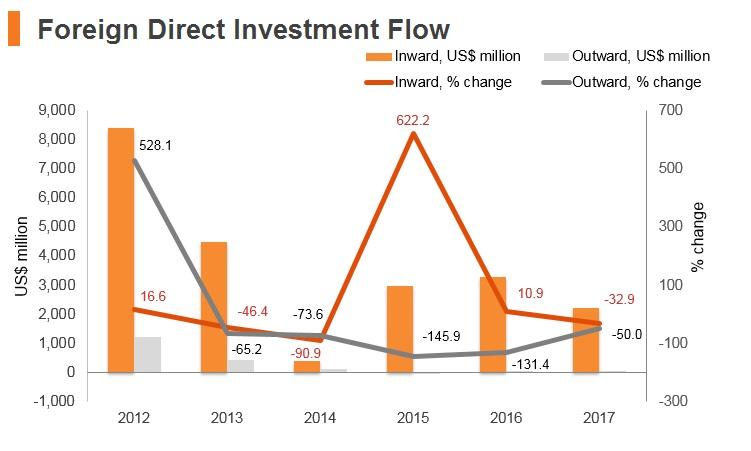 Graph: Ukraine FDI flow