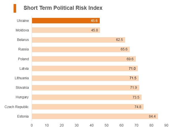 Graph: Ukraine short term political risk index