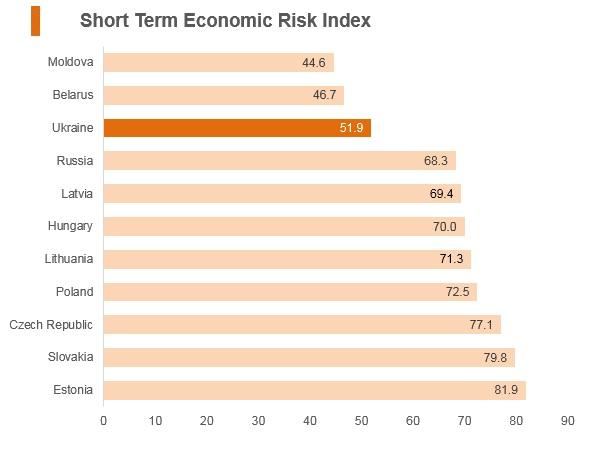 Graph: Ukraine short term economic risk index