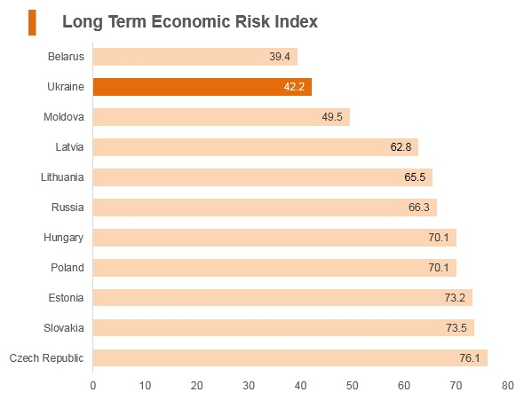 Graph: Ukraine long term economic risk index