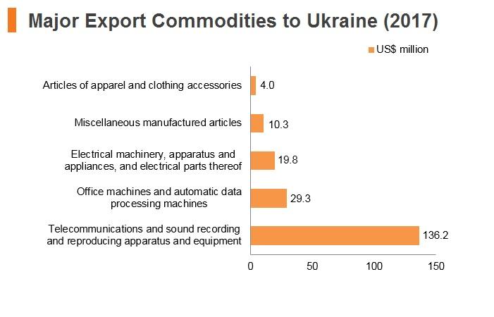 Graph: Major export commodities to Ukraine (2017)