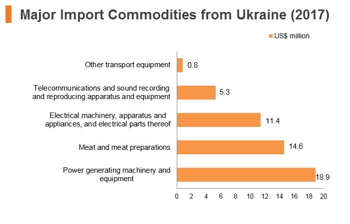 Graaph: Major import commodities from Ukraine (2017)