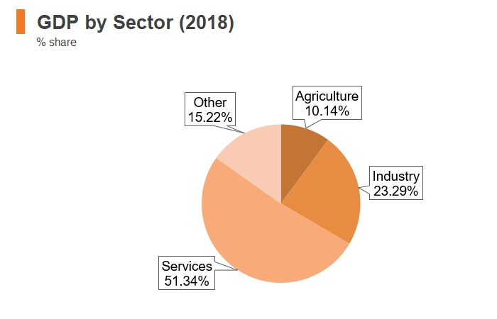 Graph: Ukraine GDP by sector (2018)