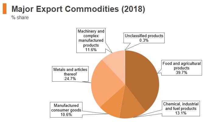 Graph: Ukraine major export commodities (2018)
